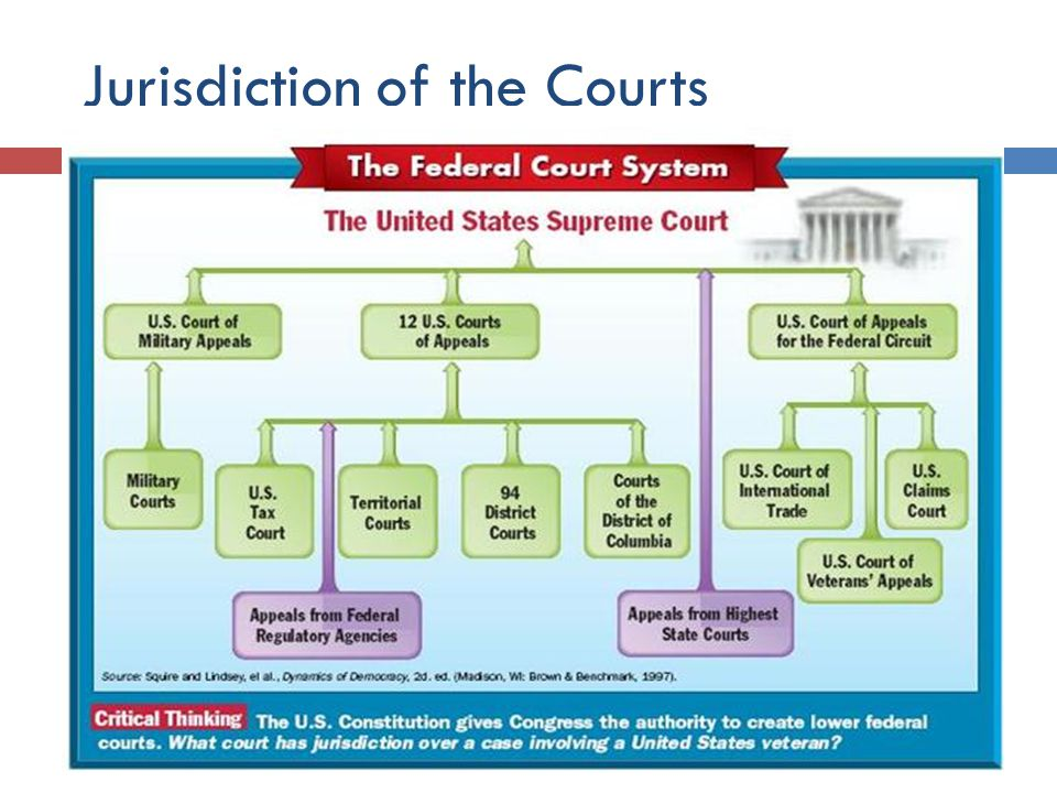 an analysis of the american judiciary branch of the federal government Three branches of government, the judiciary is the least capable of receiving public input and resolving broad public power of american courts: restricted within its limits, the power granted to american courts to pronounce on (judicial restraint principles used as code words to criticize federal court involvement in racial.